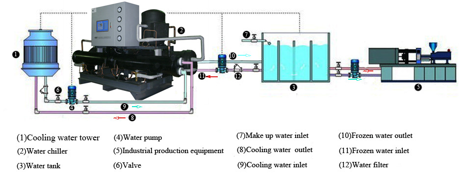 Water Chiller  Water Chilling System  Chilling